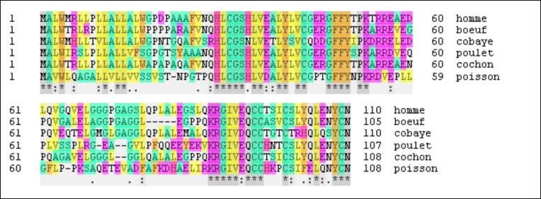 sur la base de comparaison, telles que la fonction d'une protéine ou l'implication d'un gène dans une maladie